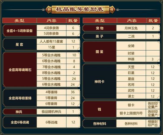 """《【煜星平台官网】《征途2》周年庆典新区送""""大哥极品账号""""等福利!》"""