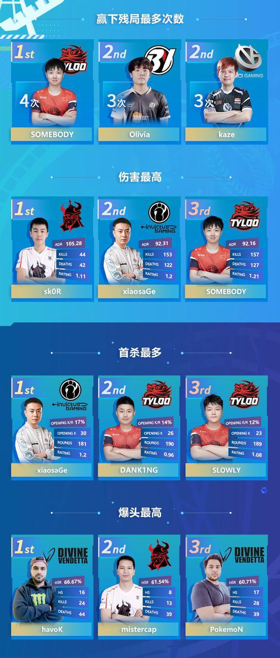 《【煜星代理平台】CSGO PAL夏季赛数据榜:3支中国队三分天下》