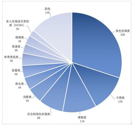 图4 收入前 100 移动游戏产品类型数量分布