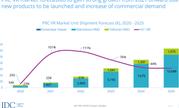 IDC最新报告:2020年大朋VR连续两季度中国区市场份额第一
