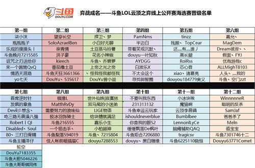 斗鱼弈战成名—云顶之弈线上公开赛海选赛晋级名单