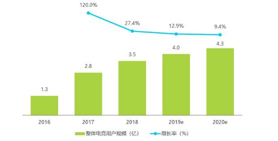 中国电竞用户规模 数据来源:艾瑞咨询