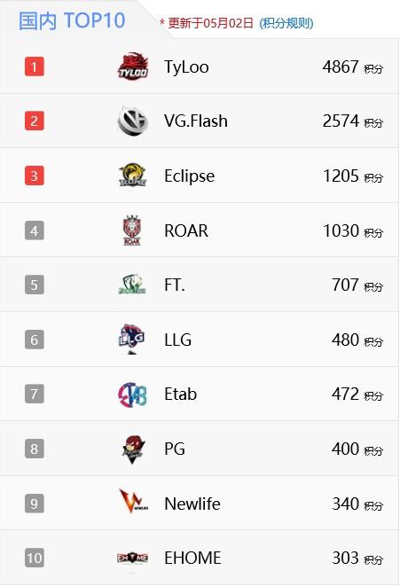 国内TOP10战队里,FT排名在第四位