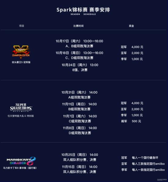 《【煜星平台网站】超燃对决!SPARK锦标赛S3赛季正式起航!》
