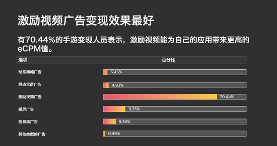 数据来自YouAppi《2018中国手游广告报告》