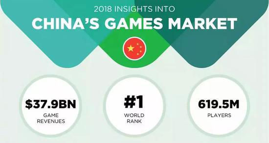 2018年中国拥有6.175亿的游戏玩家