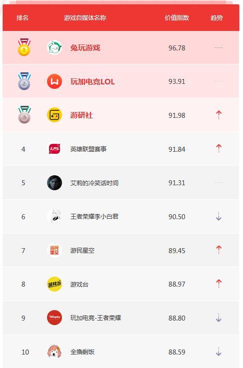 5月自媒体榜单TOP10