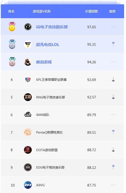 5月蓝V榜单TOP10