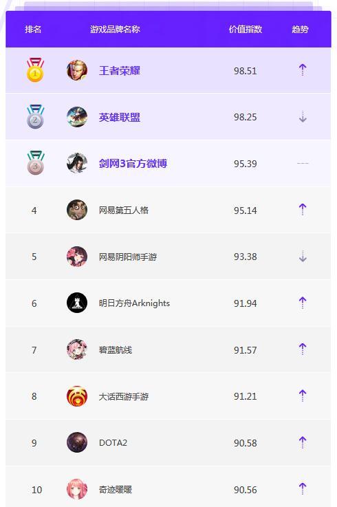5月品牌榜单TOP10