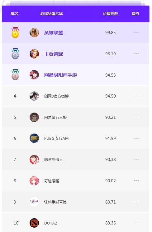 2018游戏品牌年度榜单TOP10