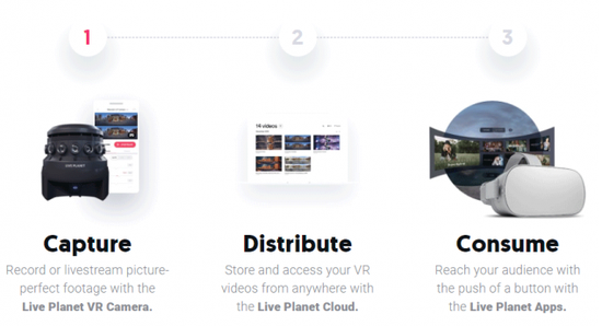 Live Planet宣布推出Live Planet VR系统