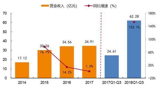 世纪华通2014-2017年,2017Q1~Q3-2018Q1~Q3营业收入及同比增速