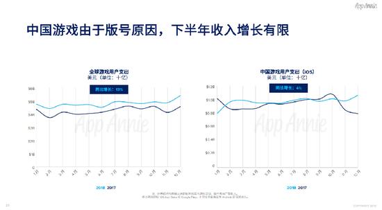 (中国游戏由于版号原因,下半年收入增长有限)