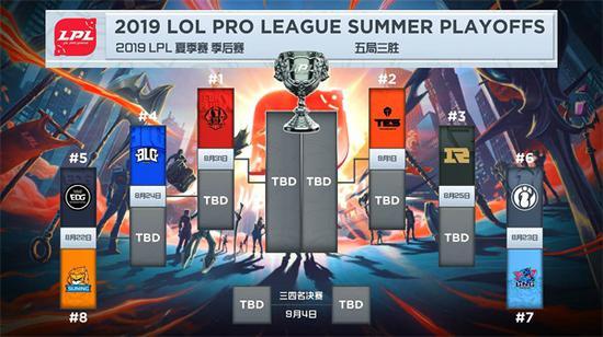 夏季赛季后赛具体赛程
