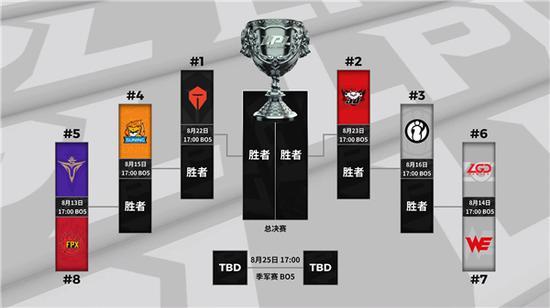 《【煜星品牌】2020LPL夏季赛常规赛排名及季后赛赛程确认》