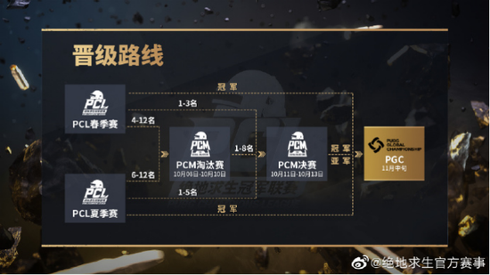 【博狗扑克】PCM终局之战今日开打,PGC最后门票花落谁家