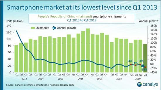 Canalys:中国Q4智能手机出货量8500万台
