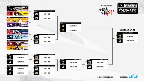 【博狗扑克】2021《守望先锋联赛》季后赛今日开启 两支中国战队入围八强