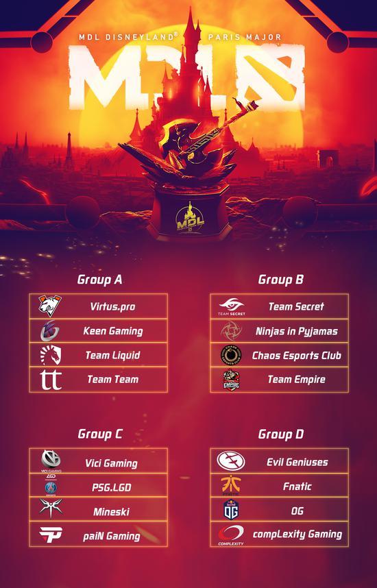 《Dota2》巴黎Major小组赛分组出炉 VG和LGD同组