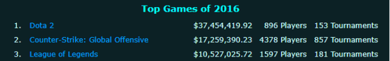 从2016年开始CS:GO的年度奖金超越LoL,成为年度奖金池第二高的游戏