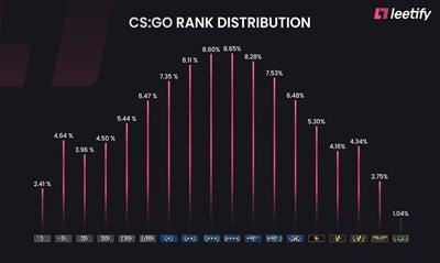 CSGO数据分析:哪个等级的玩家数量最多?