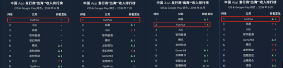 FunPlus在中国APP发行商出海收入排行榜名列前茅
