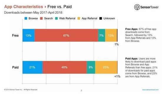 iOS游戏用户来源数据报告:超56%靠搜索