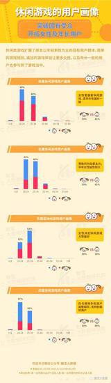 休闲游戏全球用户画像:东南亚国家留存最高