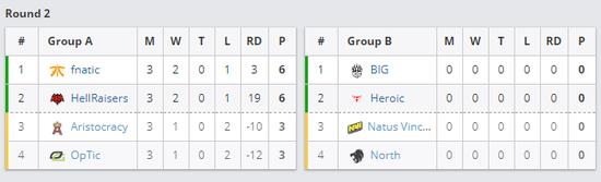 A组Fnatic、HellRaisers已晋级,B组比赛将于5月22日至5月24日进行