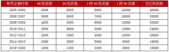 宝刀未老,最高5万红利