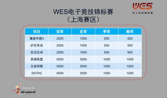 wes上海赛区春季赛奖金分配