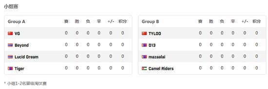 【博狗扑克】里约之路亚洲区今日开赛 TYLOO VG携手出战