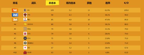 赛前前十名战队名单