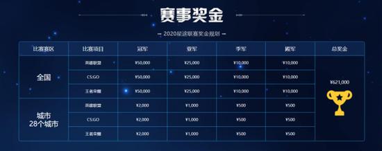 【博狗扑克】星途电竞联赛报名开启!新增CS:GO项目等你挑战