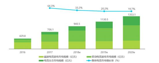 中国电竞市场规模 数据来源:艾瑞咨询