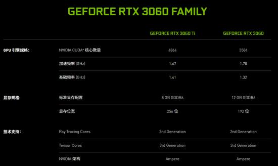 """《【煜星平台网站】倍增性能全新技术,RTX 3060将缔造""""60""""新神话》"""