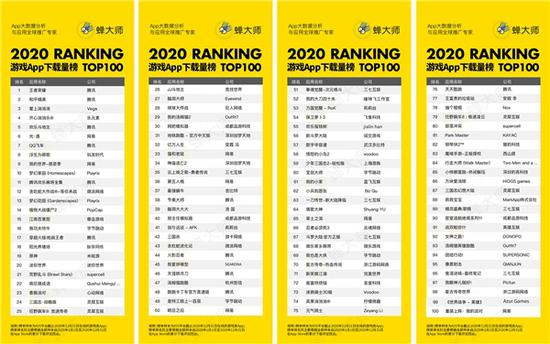 蝉大师发布2020年度手游榜单:腾讯地位稳固,字节跳动高歌猛进