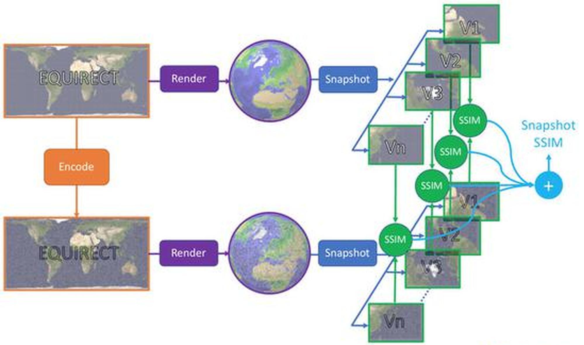 Facebook推出360度视频传输质量评估标准:SSIM360和360QVM
