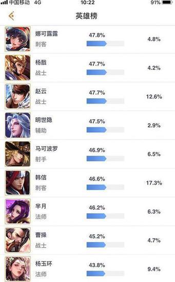 职业赛100%出场率 王者荣耀近期最强新英雄诞生
