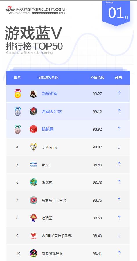1月游戏蓝V榜单TOP10