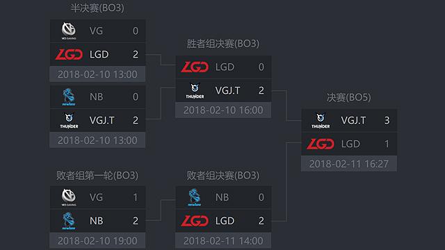 GESC中国区预选赛结束 VGJ获唯一晋级名额