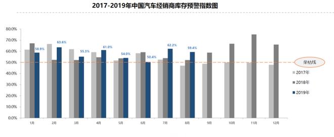 8月汽车经销商库存预警指数59.4% 同比上升7.2%
