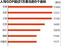 人均GDP比拼:广东少于内蒙古