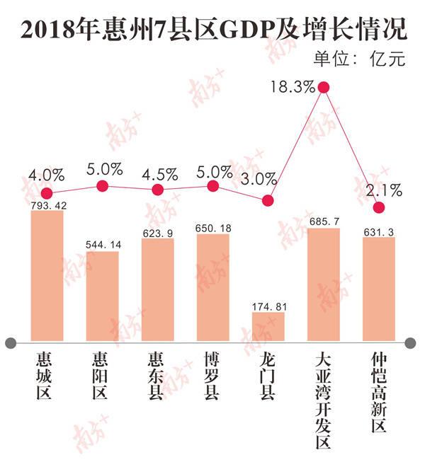 惠阳gdp_成绩单出炉 惠阳博罗前三季GDP增速均超10