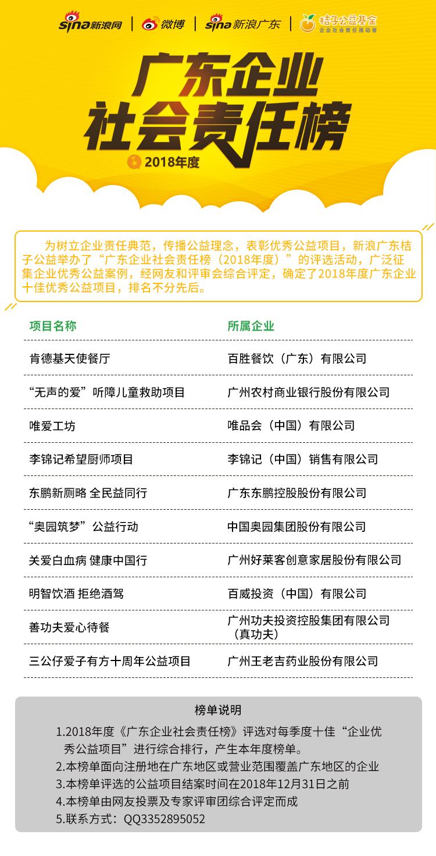 """2018年度""""广东企业社会责任榜""""十佳企业优秀公益项目"""