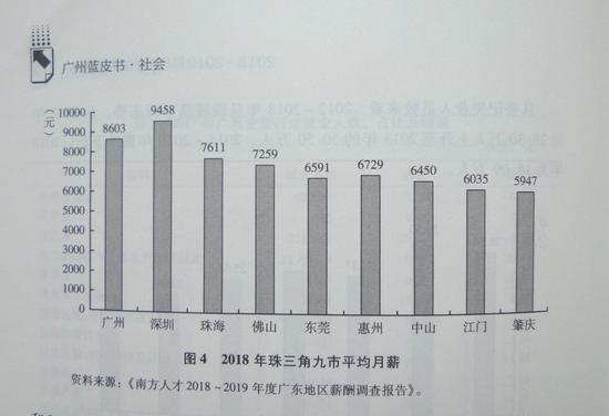 广州平均月薪增幅超过10%