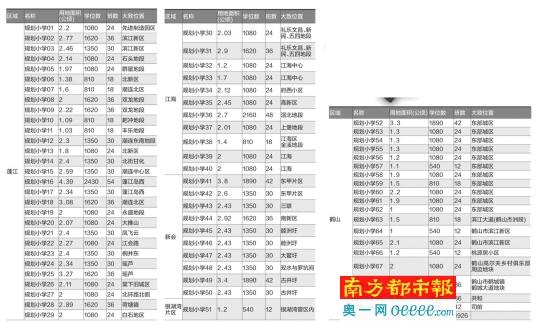 江门三区一市未来五年拟新增86670个小学学位