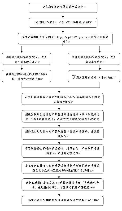 广州网上预选机动车号牌流程图-广州明日起可网上预选机动车号牌 只