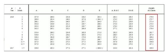 ▲2016年~2017年1月私人住宅售价指数(来源:香港差饷物业估价署)