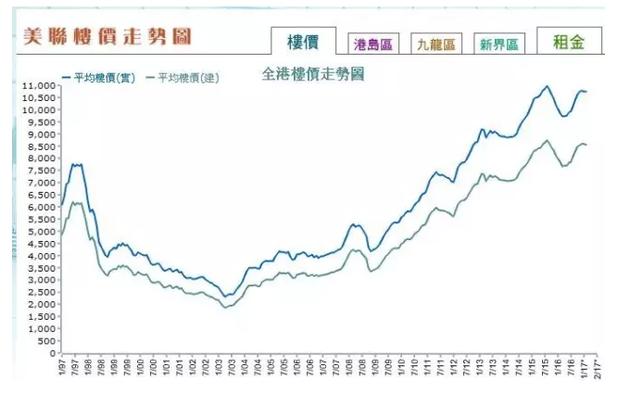 ▲全港楼价走势(数据来源:美联物业)